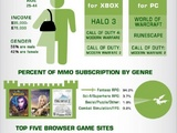 Cool Online Gaming Stats