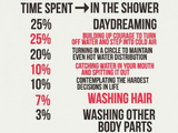 How Much Time Do You Spend In The Shower?