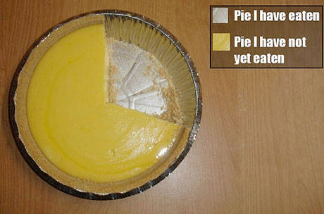 5-funny-pie-charts-picture.jpg